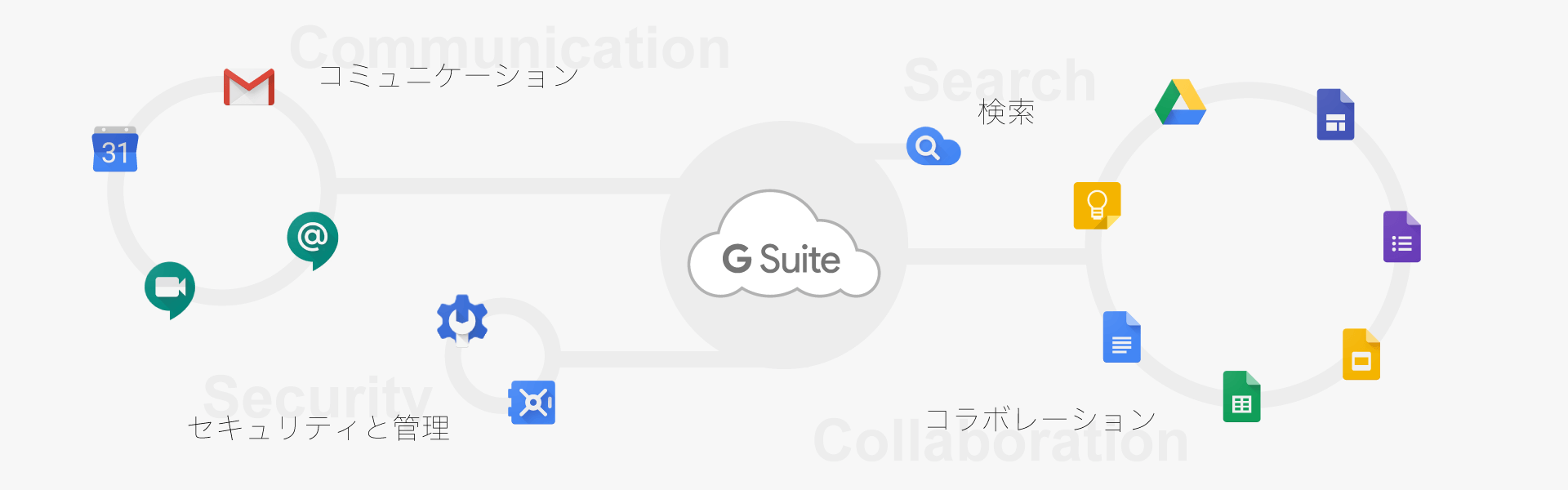 G Suite とは
